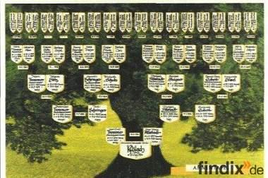 Stammbaum Ihrer Familie